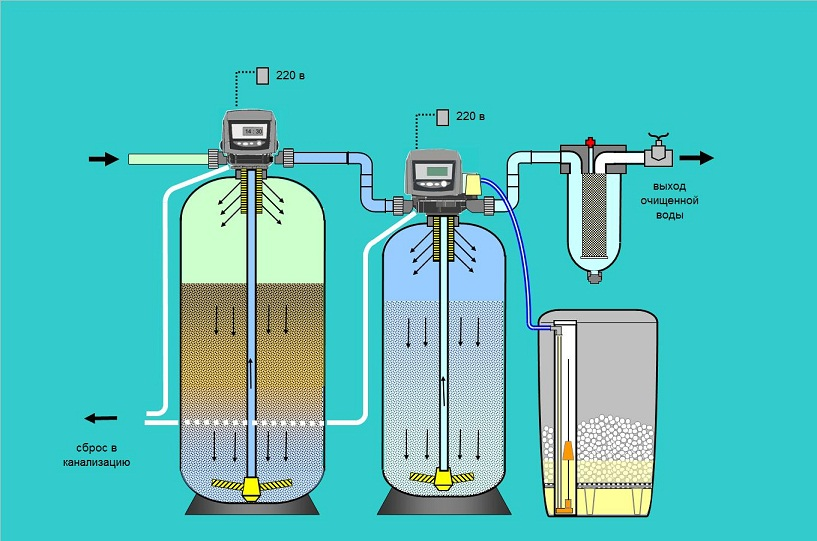 Очистить воду от железа своими руками